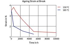 Aging Strain at Break