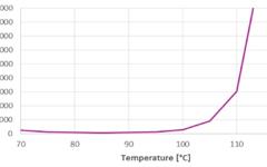 VESTALITE® S 101 - Viscosity increase depending on temperature for matured SMC material