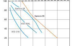 SANM0046-Fig.1 Isocorrosion in hydrochloric acid.