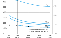 SANM0022-Fig.1- Strength values and allowance stress