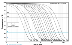 Continuous Time-Temperature-Transformation diagram of CORRODUR 4418 MOD