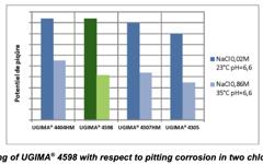 UGIMA 4598 Pitting corrosion