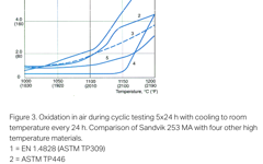 SANM0016-Fig.3- Oxidation in air during cyclic testing 5x24 h with cooling to room temperature every 24 h