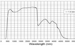 ILLAX® Transmission Curve