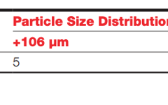 Particle Size Distribution of MetcoClad 316L-SI.