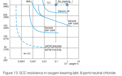 SANM0042-Fig.13-SCC resistance in oxygen-bearing neutral chloride solutions