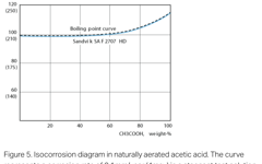 SANM0044-Fig.5-Isocorrosion diagram in naturally aerated acetic acid