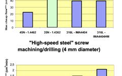 UGI 4362 Screw machining