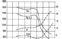 UGIMA 4021-UGI 4021 Tempering curve