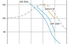 SANM0046-Fig.3 Isocorrosion in nitric acid