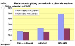UGI 4462 Resistance to pitting corrosion