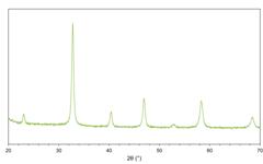 X-ray diffractogram (XRD) of lanthanum strontium cobalt ferrite (LSCF) powder