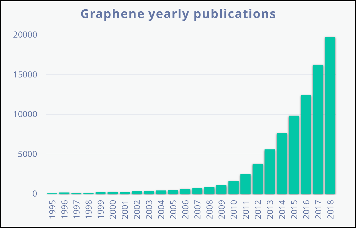 Graphene publications graph