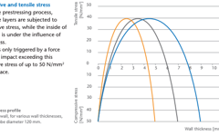 Schott DURATAN® Compressive and Tensile Stress Curve