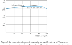 SANM0044-Fig.2-Isocorrosion diagram in naturally aerated formic acid