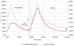VESTALITE® S 101 - Shrinkage behavior of neat resin (method: volume dilatometry)