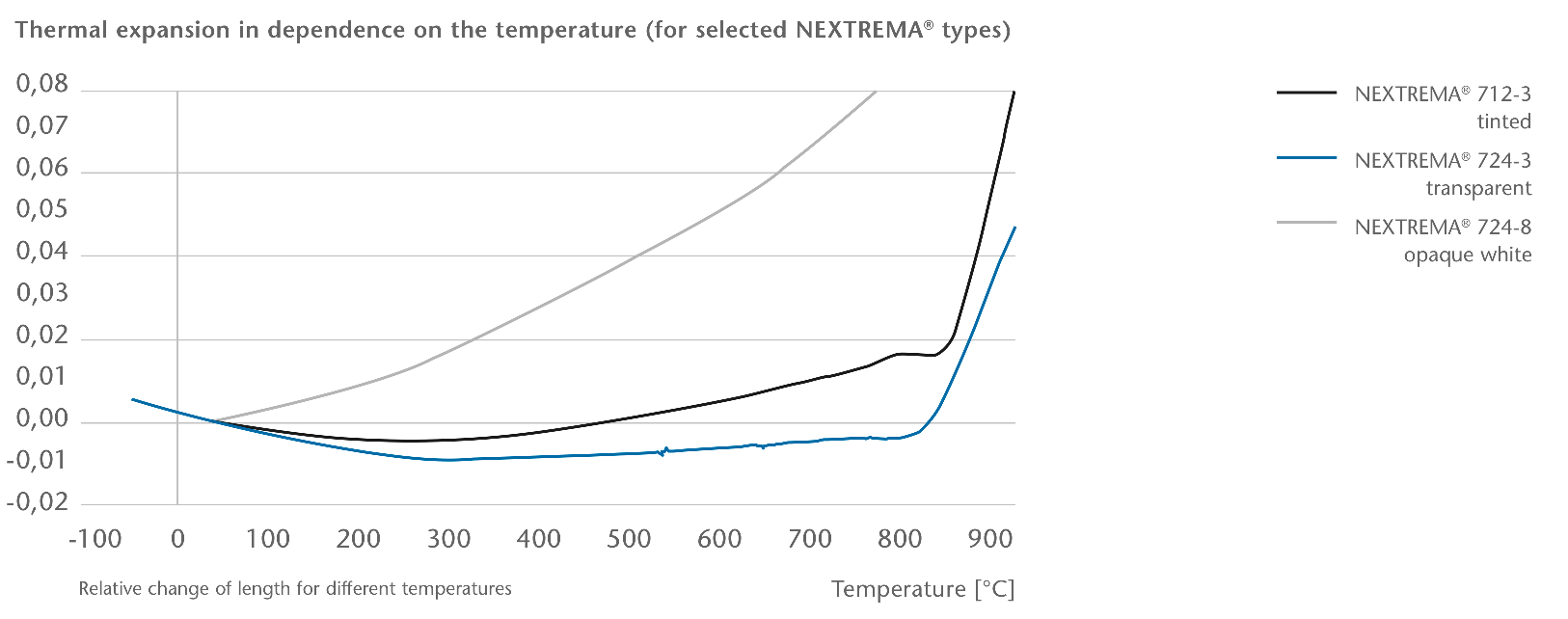Thermal expansion in dependence on the temperature (for selected NEXTREMA types)