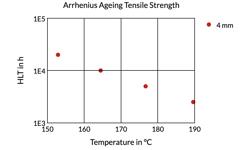 Arrhenius Ageing Tensile Strength