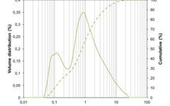Particle size distribution (PSD) of barium zirconium yttrium cerate (BCZY721) powder