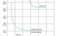 SANM0029-Fig.10- SCC in aerated water