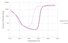 VESTALITE® P 311 - Dynamic Melt Viscosities at different heating rates
