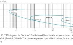 SANM0029-Fig.11- TTC diagram with two different carbon contents