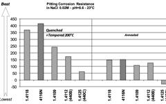 UGI 4116N Pitting Corrosion