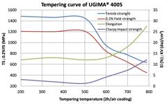 UGIMA 4005 Tempering Curve