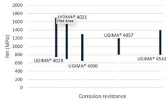 UGIMA 4057 Corrosion Properties