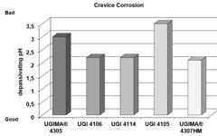 UGI 4114 Crevice Corrosion