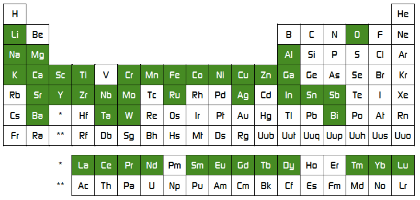 Matmatch-cerpotech-periodic-table-system.png