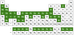 Cerpotech periodic system