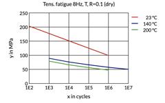 Tens. Fatigue 8Hz, T,R=0.1