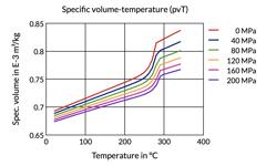 Specific volume-temperature (pvT)