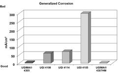 UGI 4114 General Corrosion