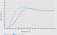 FIOLAX® amber and ILLAX® Transmission Curve Comparison
