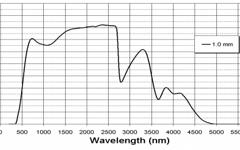 FIOLAX® amber Transmission Curve