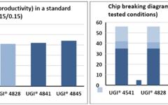 UGI 4828 Cutting speed/Chip Breaking diagram