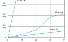 SANM0029-Fig.6-  Corrosion rates in hydrofluoric acid