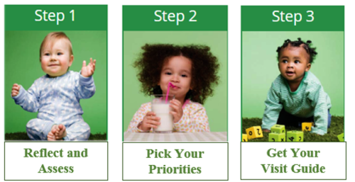 Step 1 - Reflect and Assess, Step 2 - Pick Your Priorities, Step 3 - Get Your Visit Guide