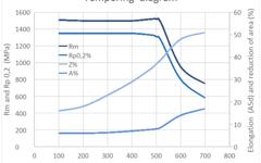 UGI 4121 Tempering diagram