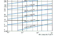 SANM0016-Fig.2- Relationship between nominal stress and minimum creep rate
