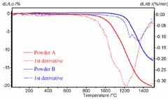 Cerpotech LNO sinterability by dilatometry