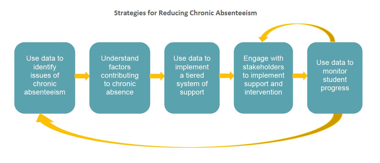 chronic strategies