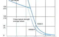 SANM0016-Fig.1- Proof strength Rp0.2 and creep rupture strength