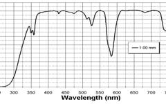 NEO 1730 Transmission Curve
