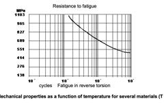 UGI PHYNOX Fatigue Resistance