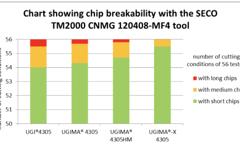 UGIMA-X 4305 Chip Breakability Test