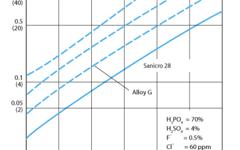 SANM0029-Fig.2- Corrosion rate in contaminated phosphoric acid at different temperatures