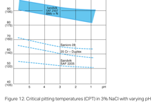 SANM0042-Fig.12-Critical pitting temperatures (CPT) in 3% NaCl